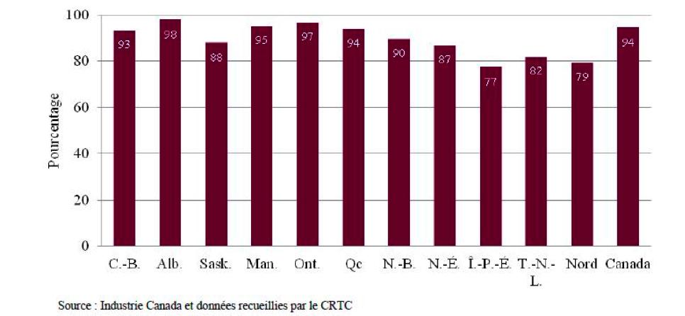 Graphique : Accès à des services Internet d'au moins 5 Mbps par province et territoire