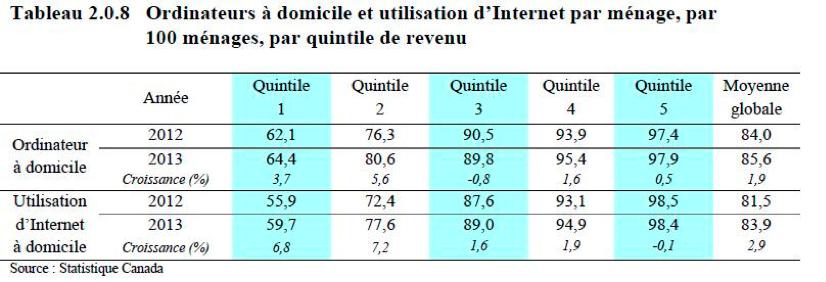 Tableau : Ordinateurs à domicile et utilisation d'Internet par ménage, par 100 ménages, par quintile de revenu