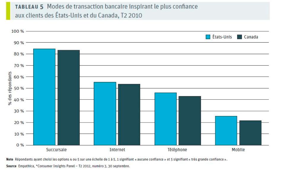 Tableau 5 : Modes de transaction bancaire inspirant le plus confiance aux clients des États-Unis et du Canada, T2 2010
