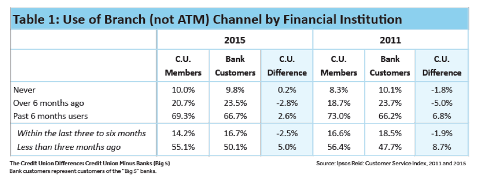 Table: Use of Branch (not ATM) Channel by Financial Institution