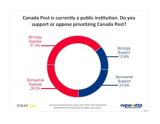 64.4% said they oppose privatizing Canada Post