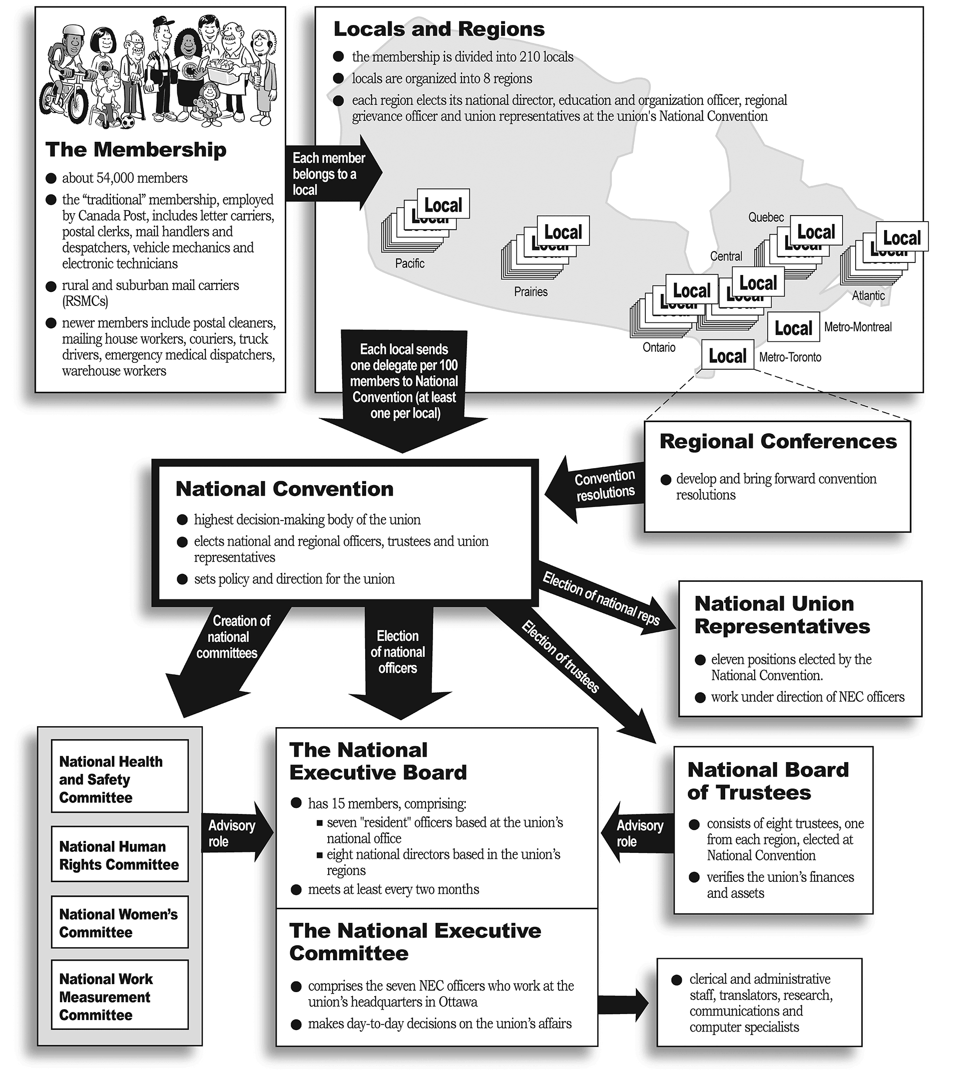 Organizational structure chart for the Canadian Union of Postal Workers